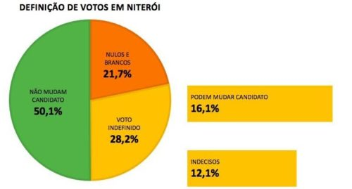 Pesquisa do GPP não descarta segundo turno em Niterói